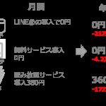 今日から出来る美容室のコスト削減3つのアイディア。年間40万円削減も。