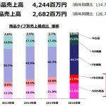 【速報】ビューティガレージが家具製造メーカー「安達製作所」を孫会社化&100%買収!