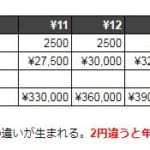 【続】安いレンタルタオルは存在した!価格相場を徹底調査!たった2円の節約が年■■万円に?